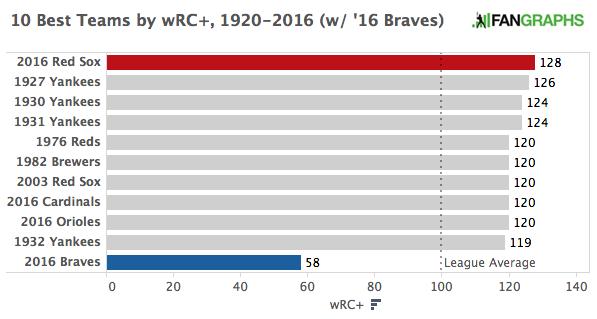 Ten_Best_wRC+_1920-2016