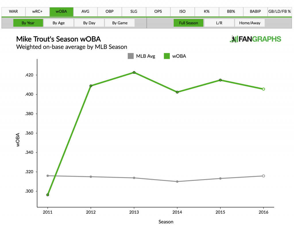 Player Graphs Fangraphs Sabermetrics Library Jewett Wiring Diagram Updated Season