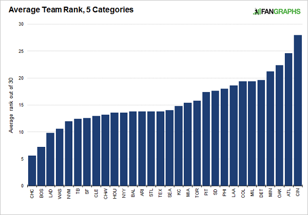 Average-team-rank