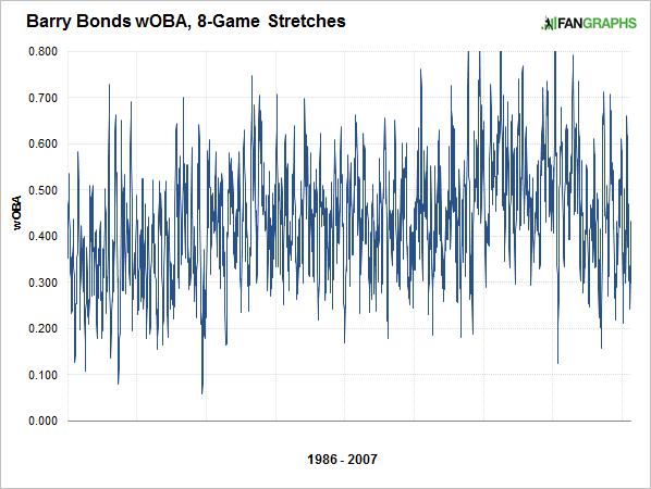 bonds-8-game-stretches