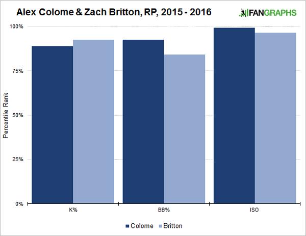 colome-britton-graph