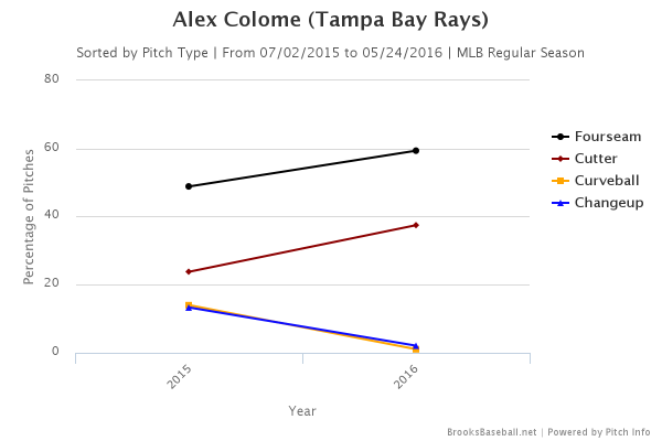 colome-brooks-pitches
