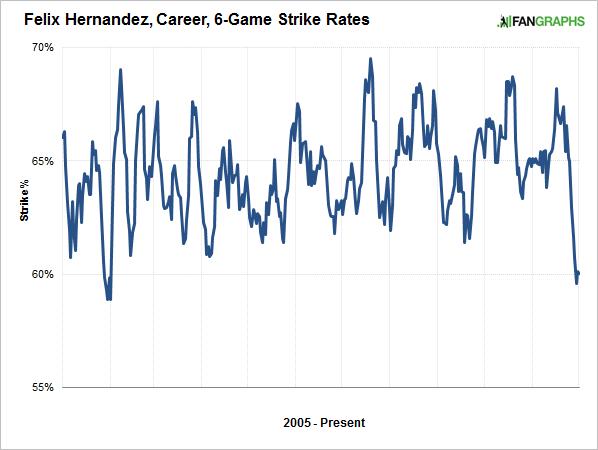 felix-strike-rates