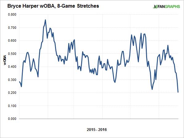 harper-8-game-stretches