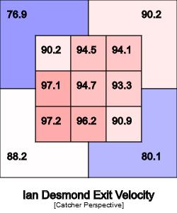 ian-desmond-exit-velocity