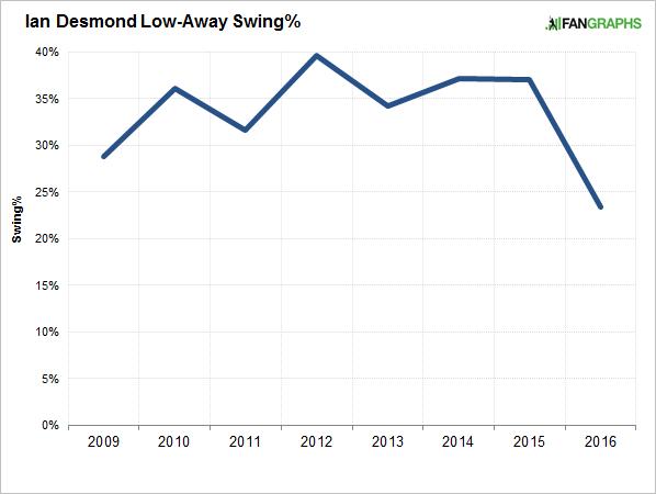 ian-desmond-low-away-swing-rates