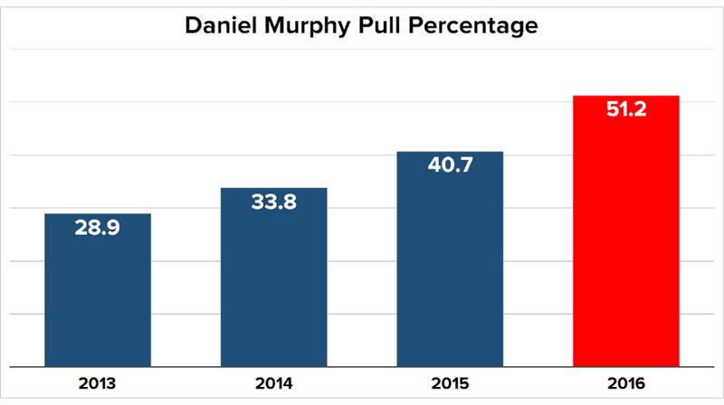 murphy_pull_percentage_2013_2016_nl3pglh0_0wwrnceo