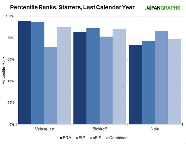 Phillies-starters