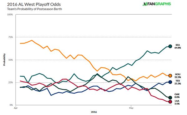 playoff-odds-al-west
