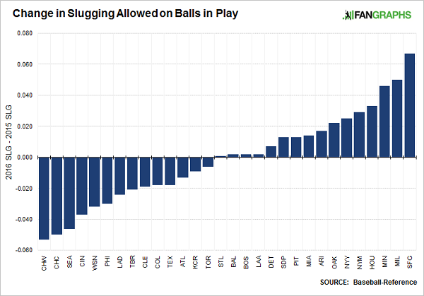 Slugging-allowed-balls-in-play
