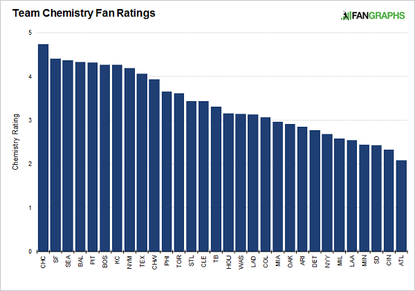 team-chemistry-fan-ratings