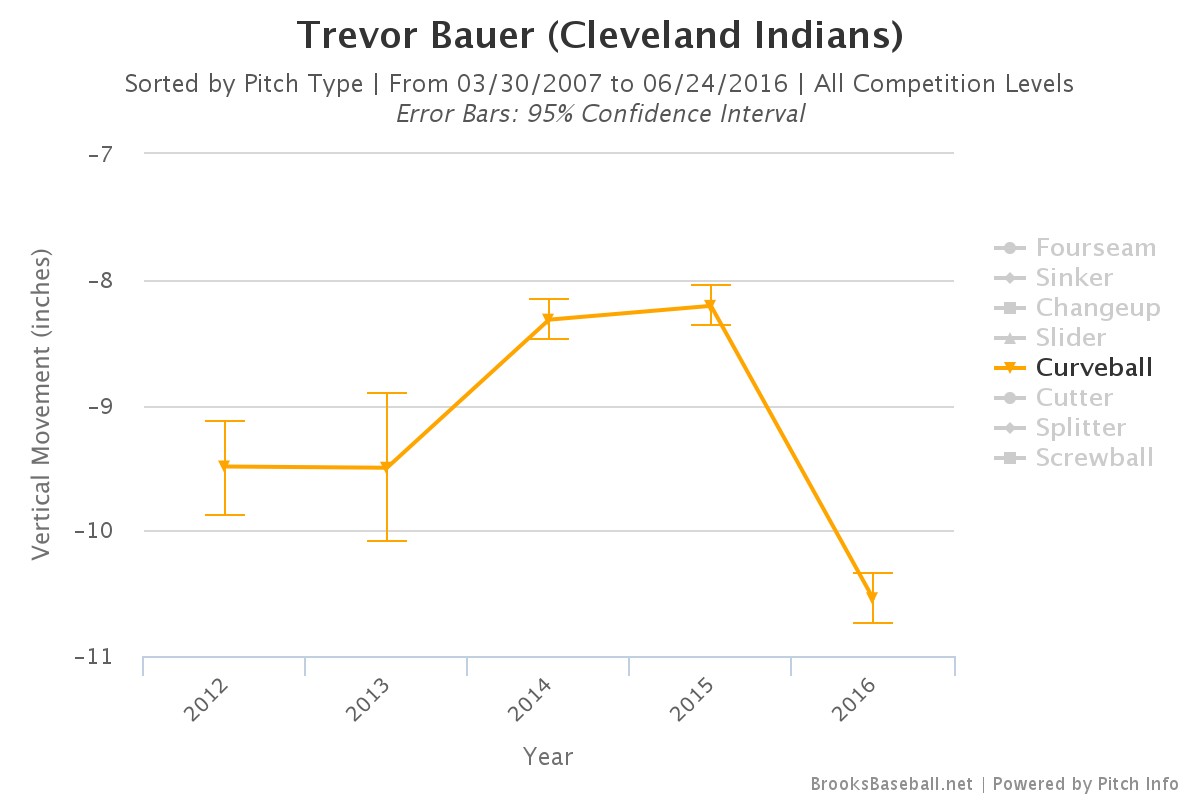 Brooksbaseball-Chart(2)