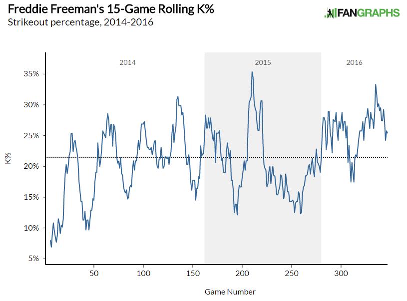Freeman Rolling K%