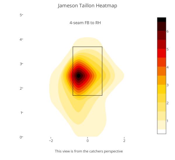 Jameson-taillon-heatmap-1-e1466786156867