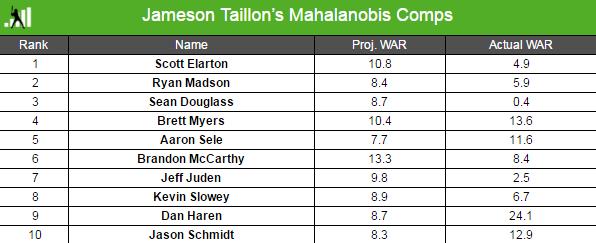 Taillon-comps