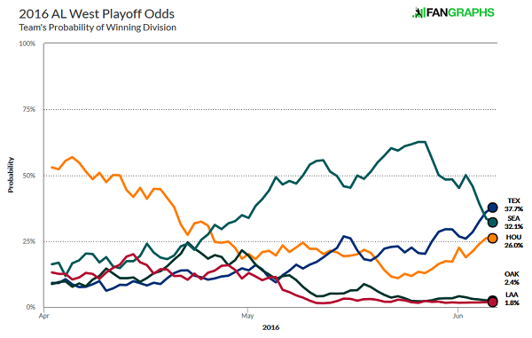 al-west-division-odds