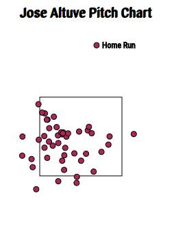 altuve-home-runs