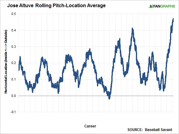 altuve-rolling-location-average