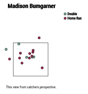 bumgarner-extra-base-hits