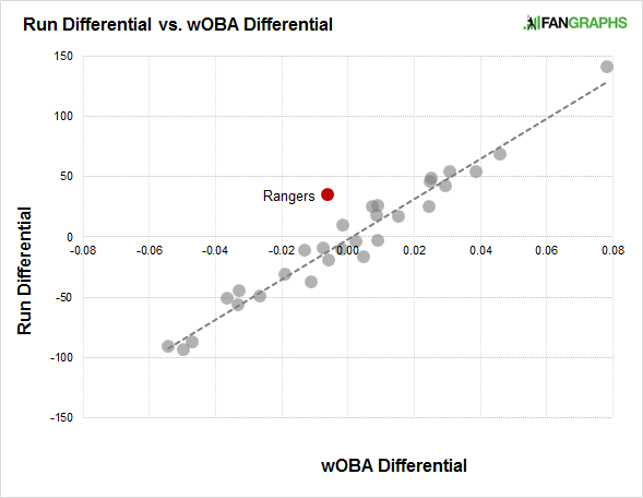 run-differential-vs-woba-differential