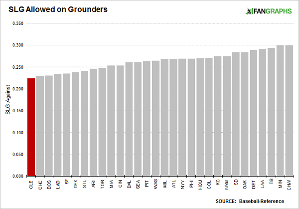 slugging-allowed-on-grounders-2016