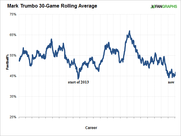 trumbo-fastball-rate