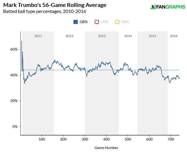 trumbo-gb-rolling-average