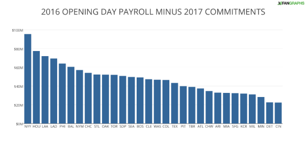 2016 OPENING DAY PAYROLL MINUS 2017 COMMITMENTS