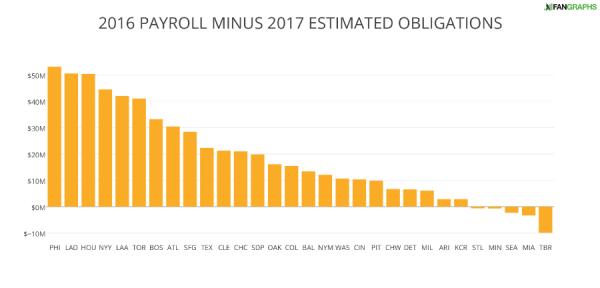 2016 PAYROLL MINUS 2017 ESTIMATED OBLIGATIONS