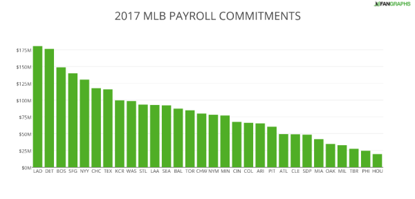 2017 MLB PAYROLL COMMITMENTS (1)