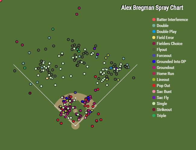 Alex Bregman 2015 Spray