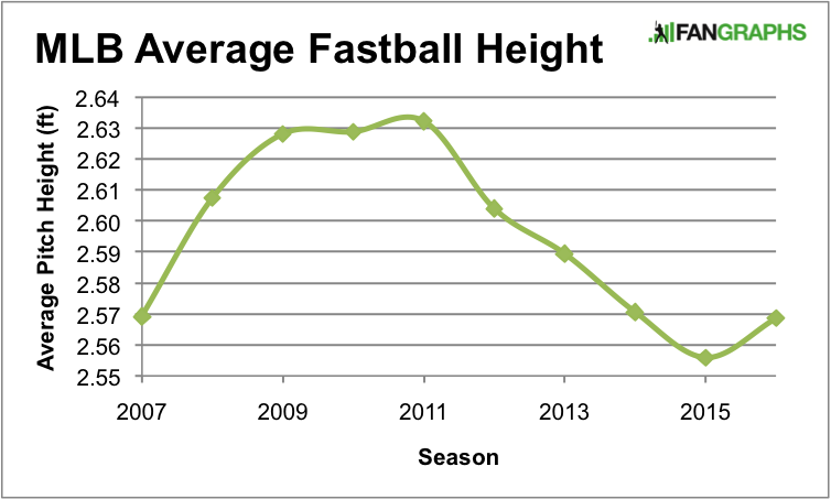 Averagefastballheight