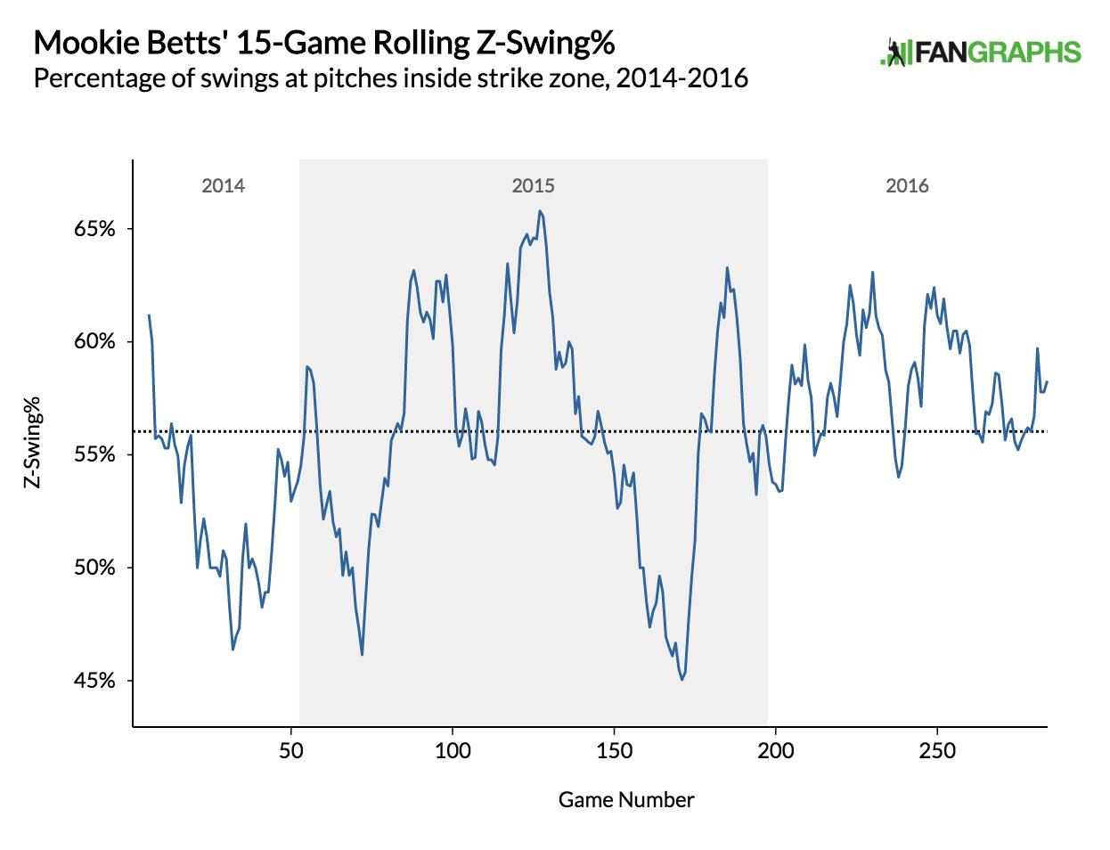 BettsSwing