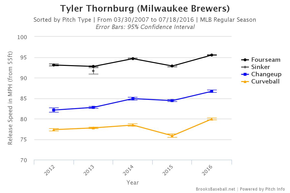 Brooksbaseball-Chart (14)
