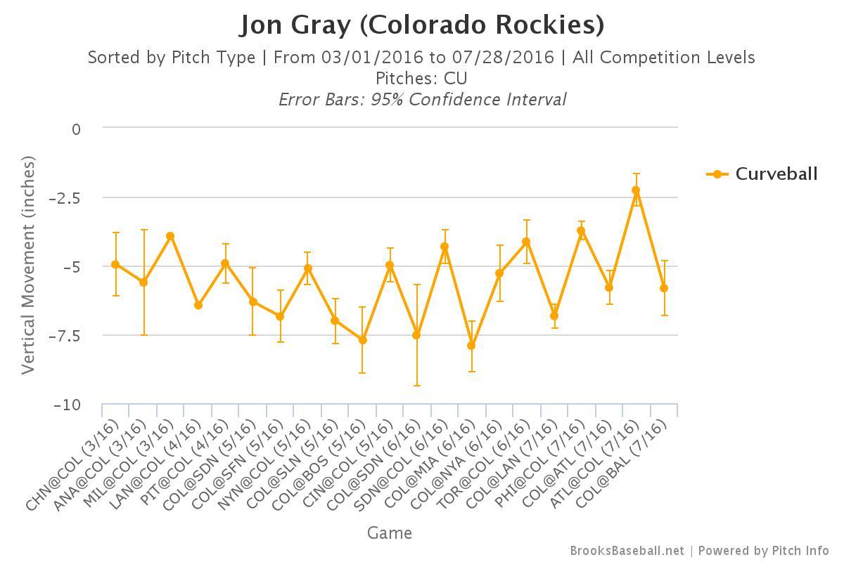 Brooksbaseball-Chart-52