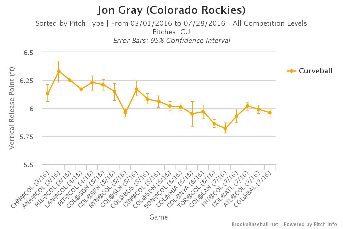 Brooksbaseball-Chart-53