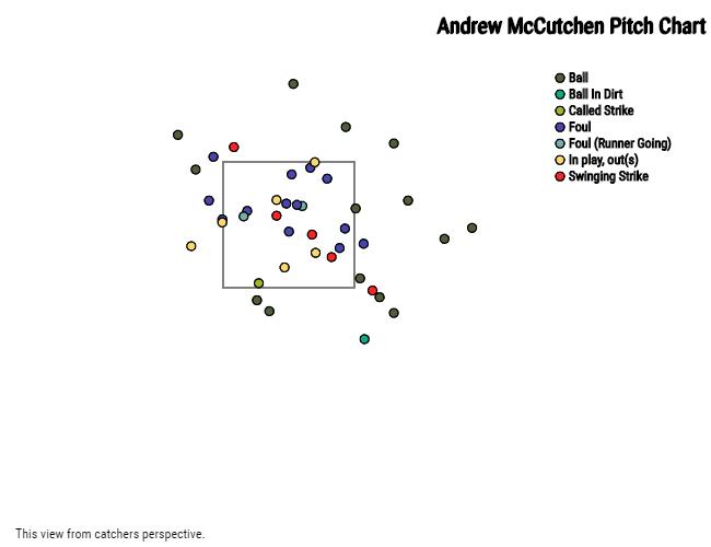Cutch-pitch-chart