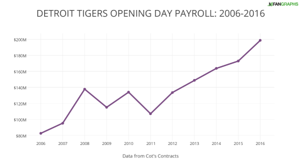 DETROIT TIGERS OPENING DAY PAYROLL- 2006-2016