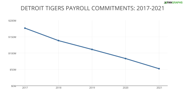 DETROIT TIGERS PAYROLL COMMITMENTS- 2017-2021