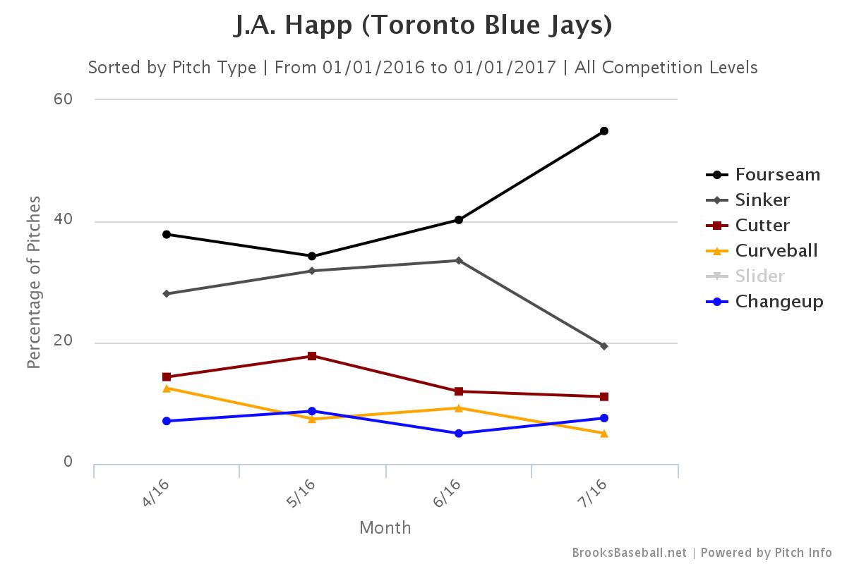 Happ 2016 pitch usage