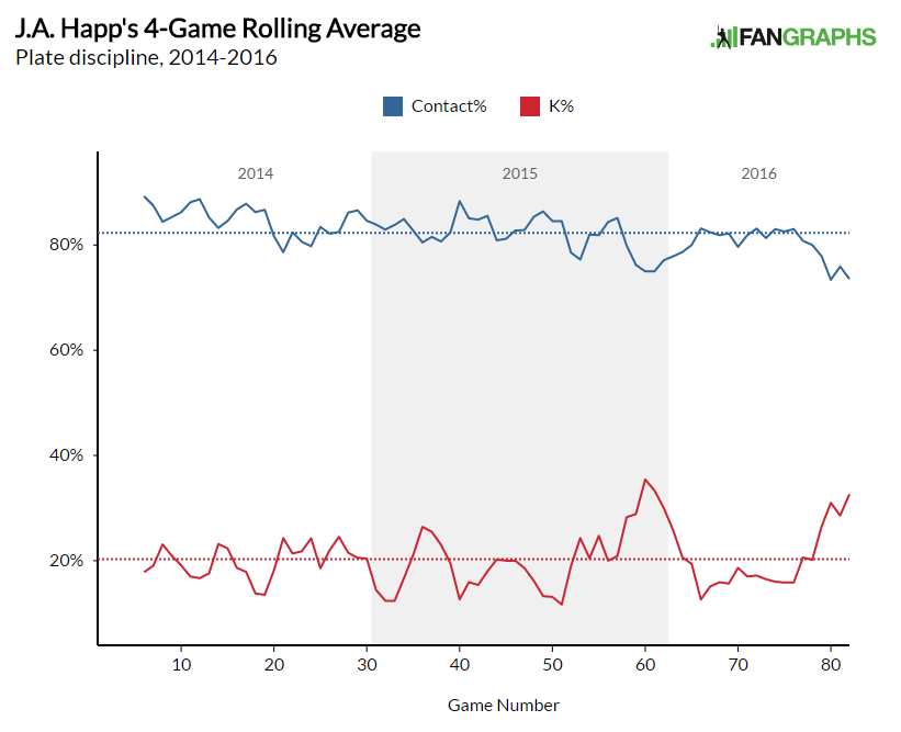 Happ Rolling Average Contact% and K%