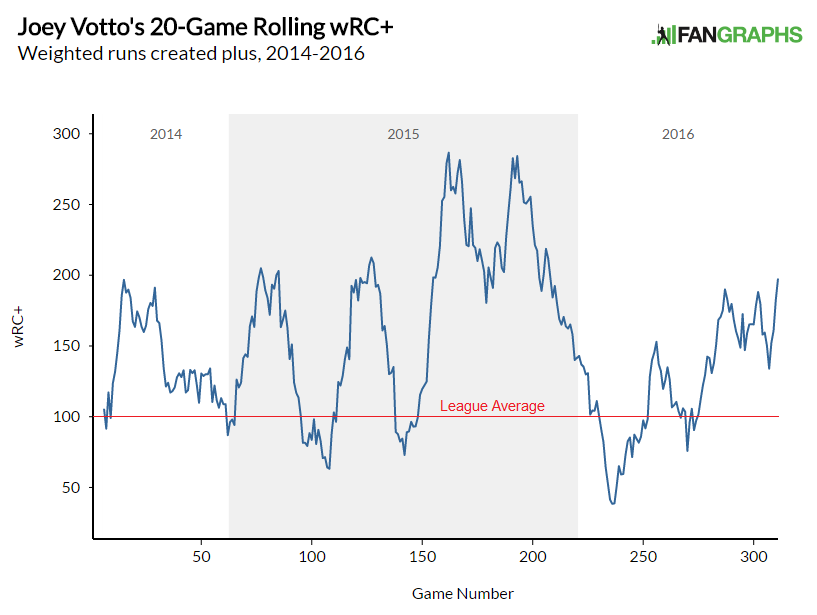 Votto wRC+ rolling chart