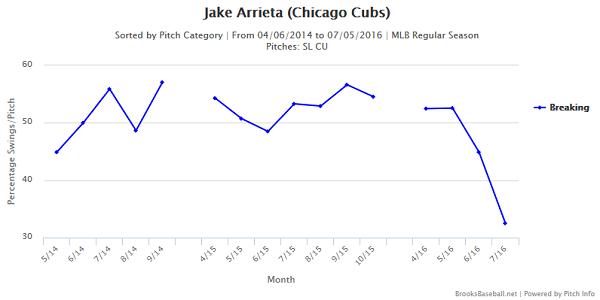 arrieta-breaking-ball-swing-rates