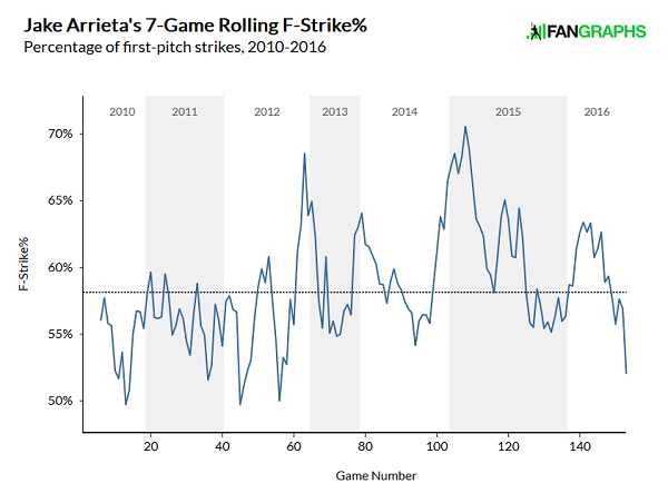 arrieta-rolling-first-pitch-strike-rate