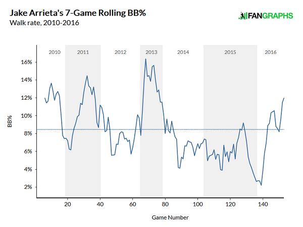 arrieta-rolling-walk-rate