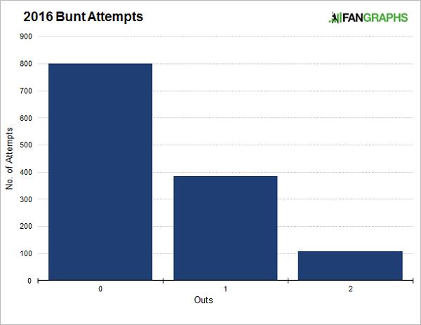 bunt-attempts