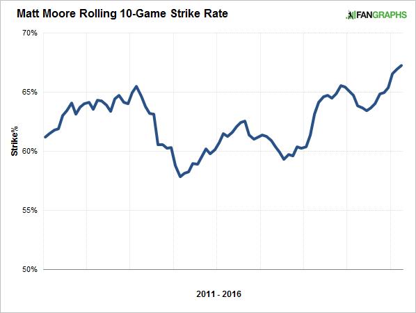 matt-moore-strike-rate