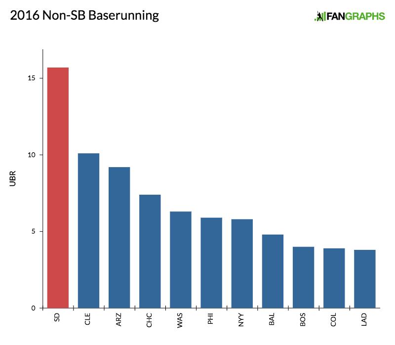 2016 Non-SB Baserunning