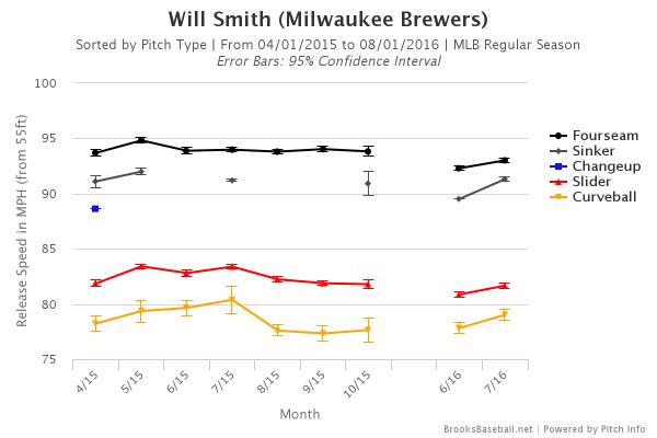 Brooksbaseball-Chart (17)