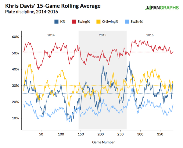 Davisswing